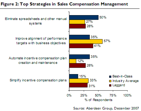 sales-compensation-management