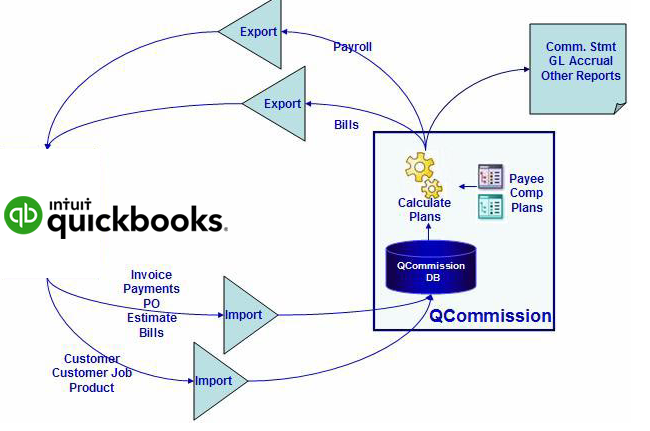 QCommission Integration with QuickBooks® - QCommission is a