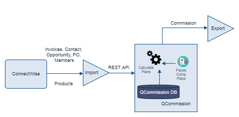 QCommission and ConnectWise Architecture